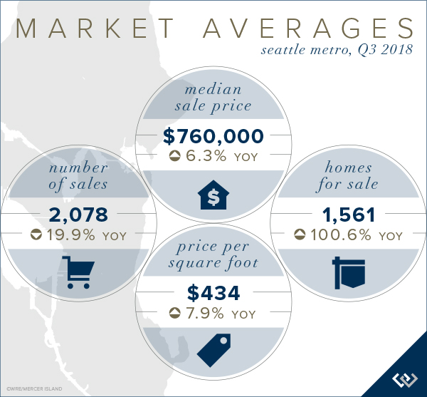 Q3 Market Averages for Seattle