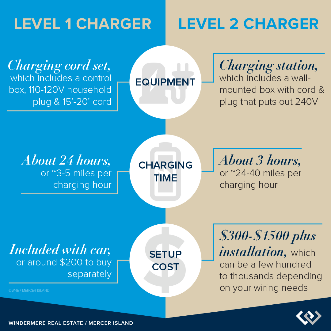 Level 1 vs. Level 2 Chargers