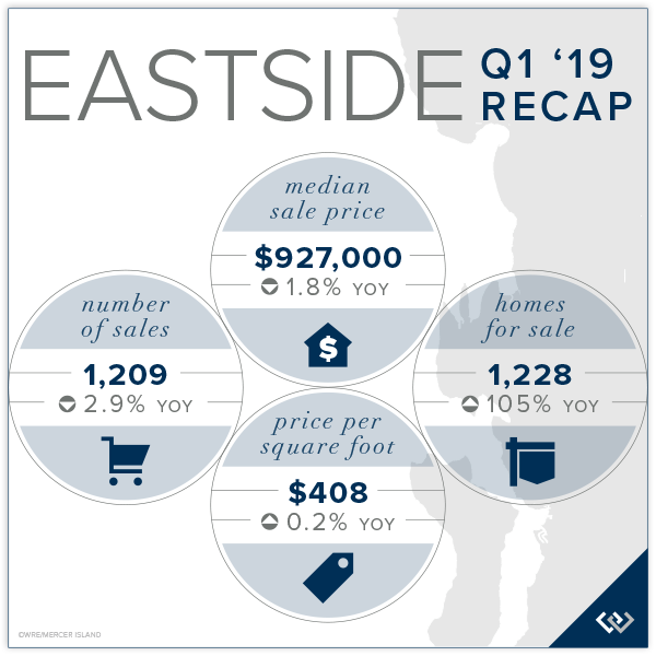 Eastside Chart