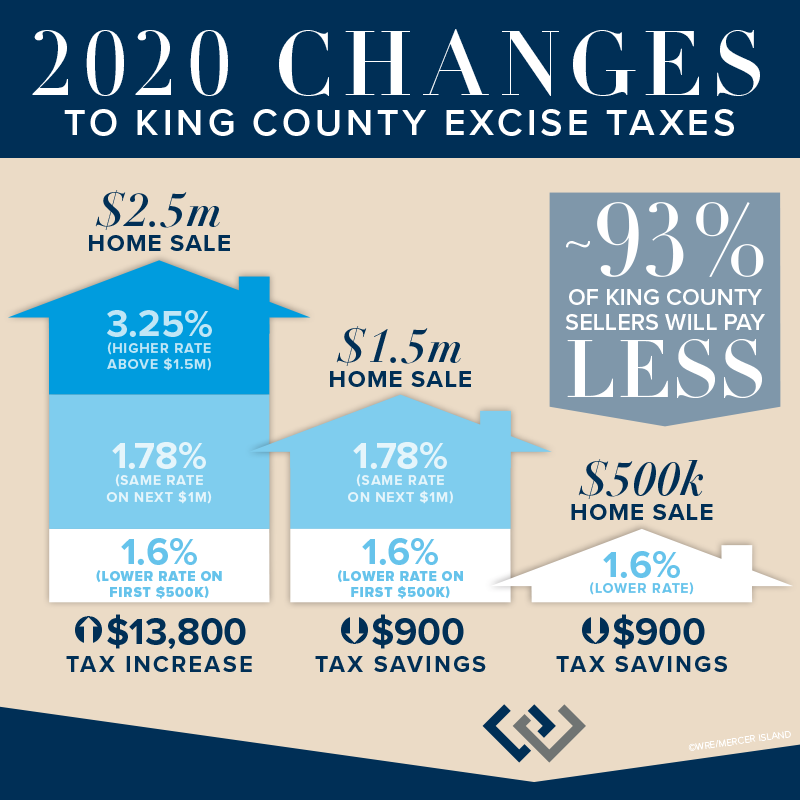 2020 CHnages to King County Excise Taxes