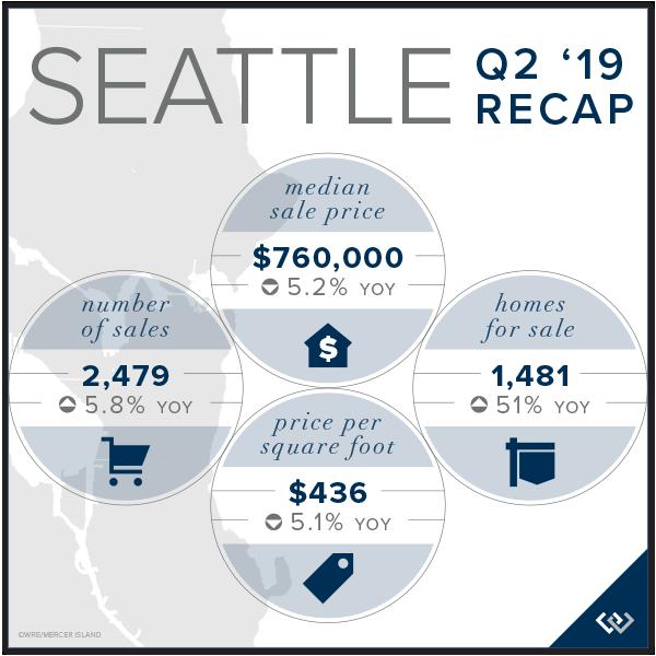 Seattle Chart