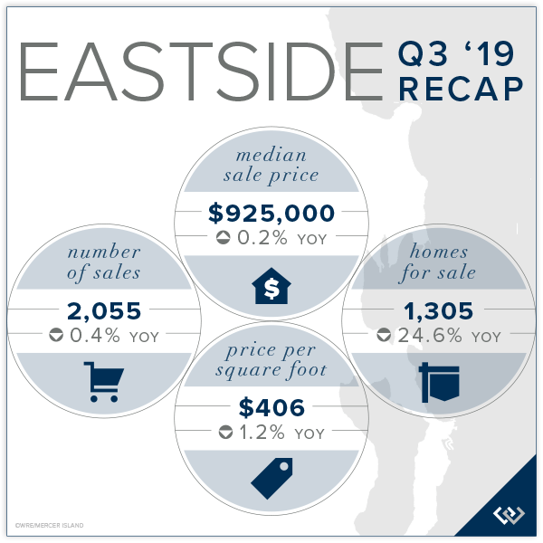 Eastside Q3 2019 Recap
