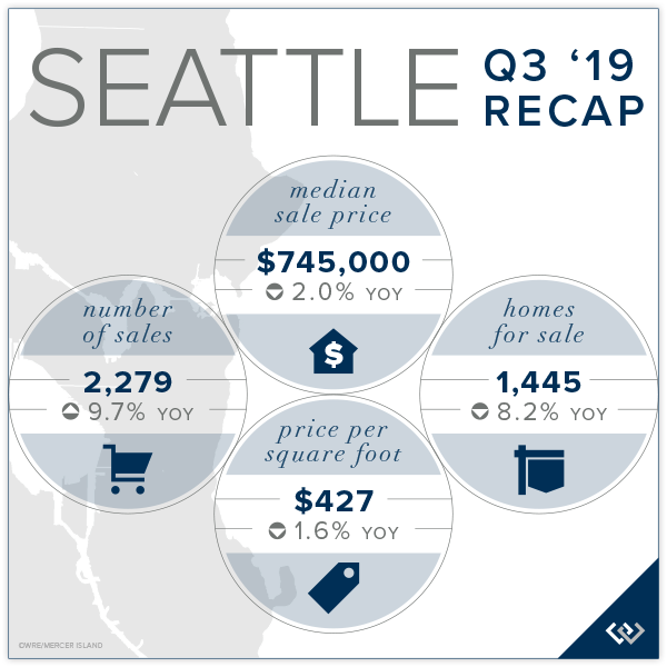 Seattle Q3 2019 Recap