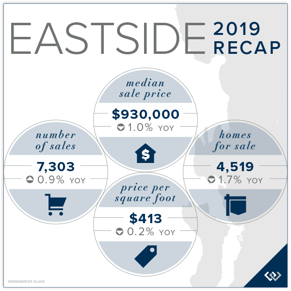 Eastside Market Recap