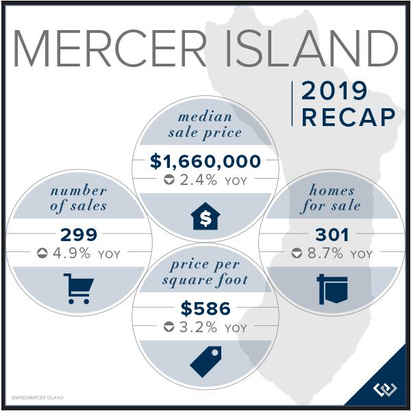 Mercer Island Recap