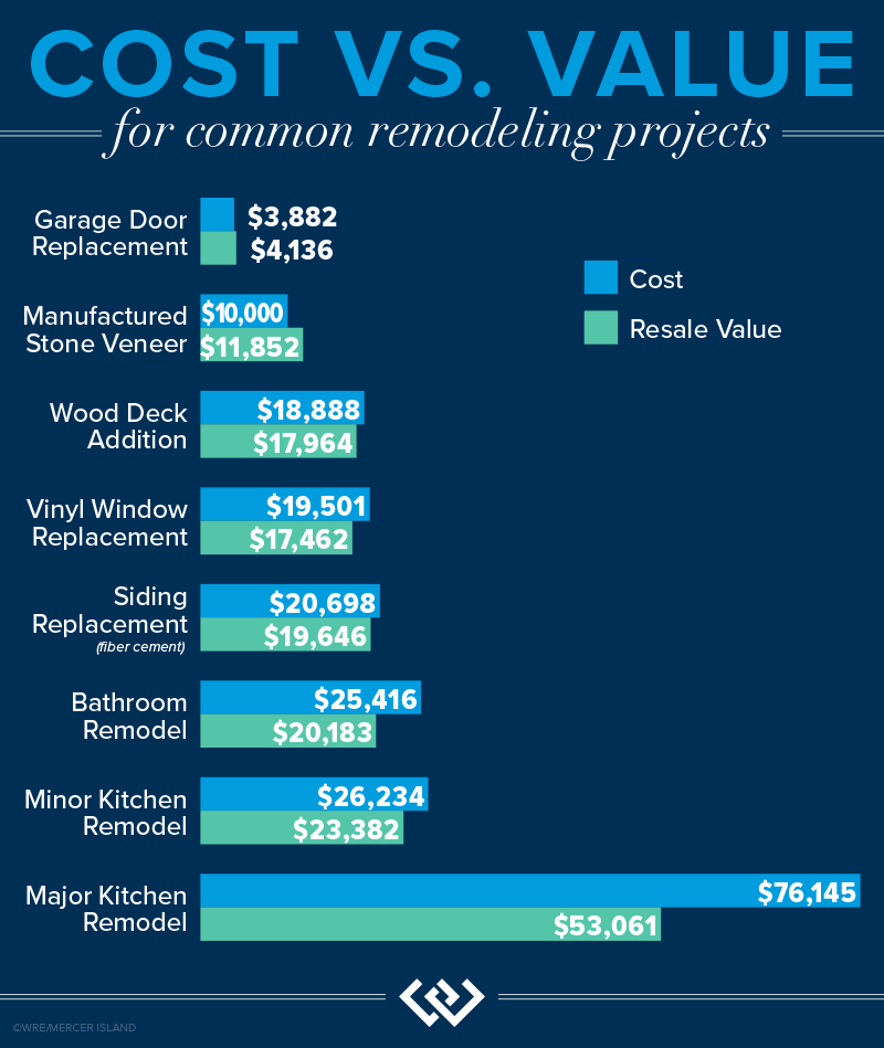 Cost vs. Value for Common Remodeling Projects